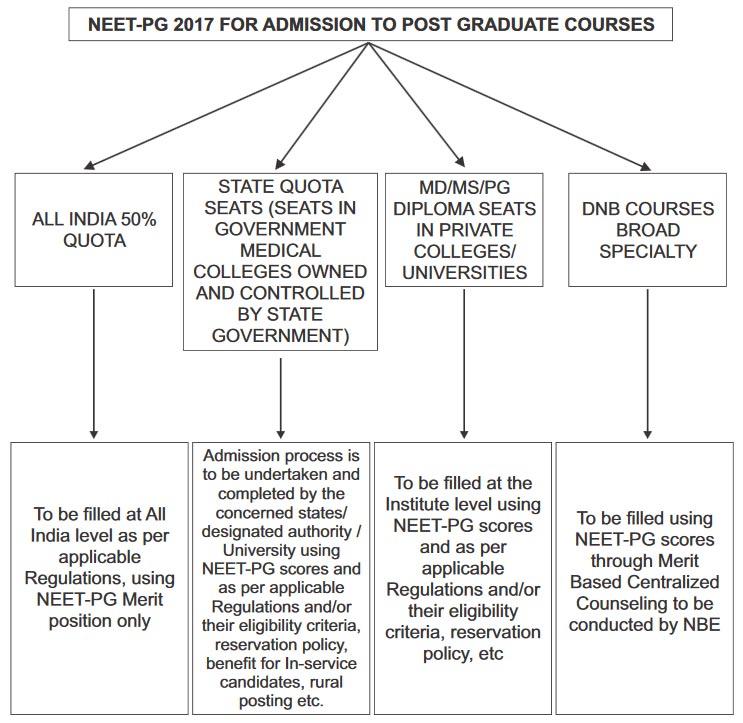 NEET PG 2017 - Important details